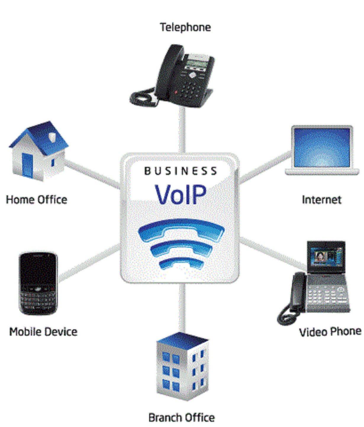 استفاده از VoIP در کسب و کار