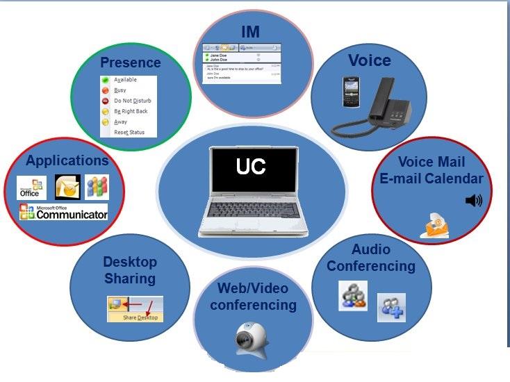 ویژگی های ارایه شده توسط UC به SMB ها