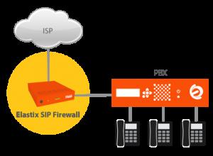 diagrama-sip-firewall-02